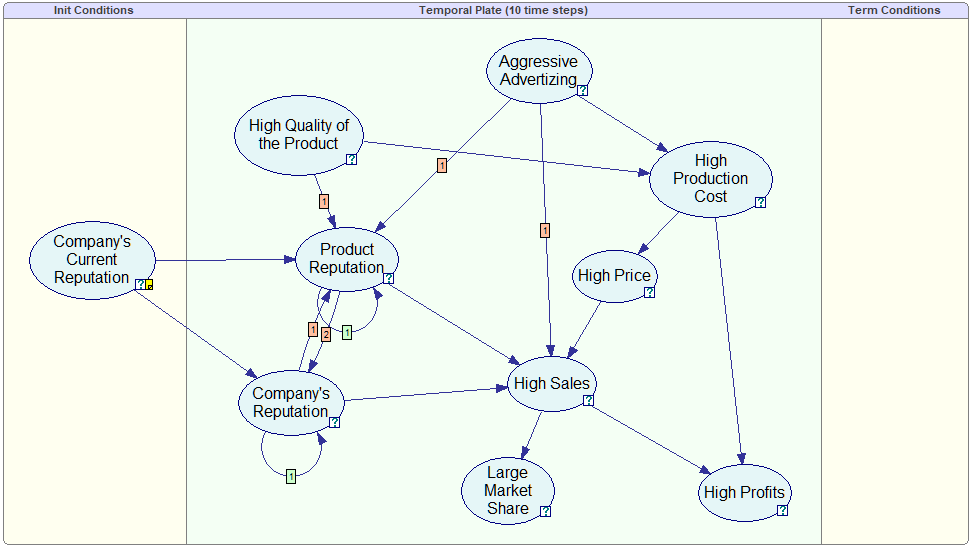 Dynamic    Bayesian       Networks        BayesFusion